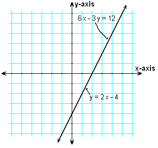 Graphing Linear Equations - An Investigation Of Slope