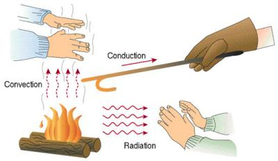 Heat Transfer By Conduction, Convection, And Radiation
