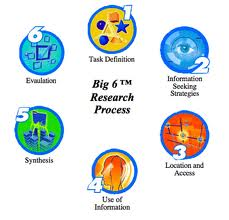 The Big 6 Research Model