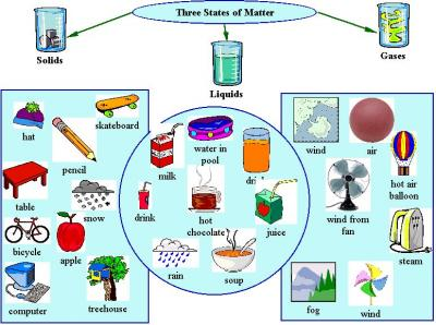 Matter And Its States And Properties