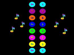 Solfeggio And Singing In A Round