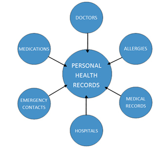 The Role Of Personal Health Records In Personal Health Management In The Future