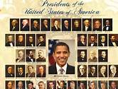 Role And Responsibilities Of Presidents Of United States