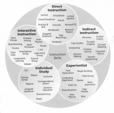 Multiple Instructional Approaches To Engage Learners