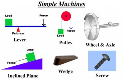 Simple Machines-Discovering Things