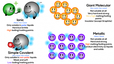Introduction To Chemical Bonds
