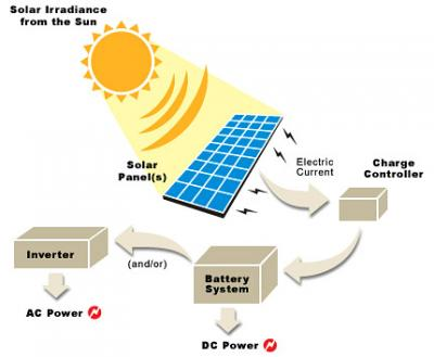 The Need For Solar Power Part 2