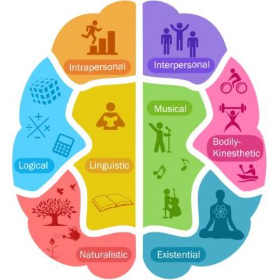Multiple Intelligences Webquest