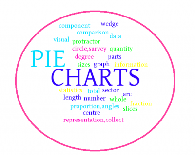 A Slice Of Pie Chart