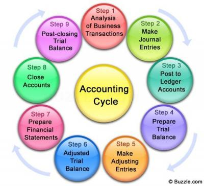 Basic Approach To The Accounting Cycle.