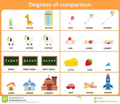 Comparison Degree