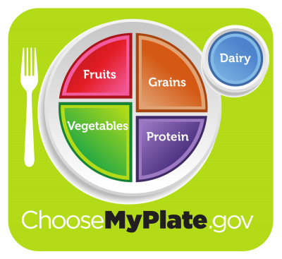 Nutrition: Myplate