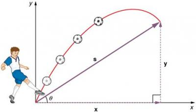 Physics: Projectile Motion