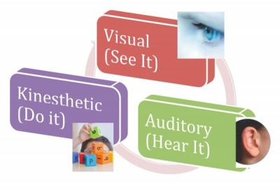 Multisensory Approach To Reading