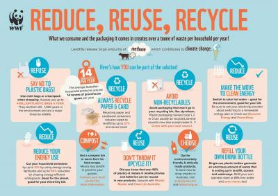 Poster 3r (reduce, Reuse, Recycle): Make It A Habit
