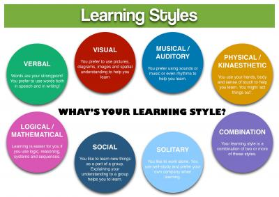Making The Students Familiar With Their Own Styles To Be Successful.