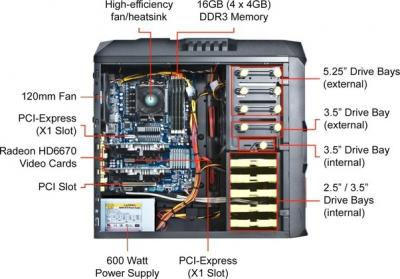Internal Parts Of A Pc