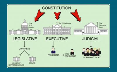 Us Constitution & Branches Of Government