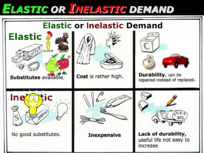 A 2.5 Differences Between Elastic And Inelastic Supply And Demand