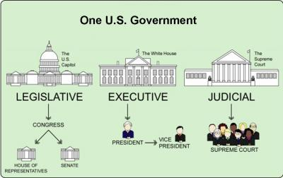 3 Branches And The Supreme Decisions
